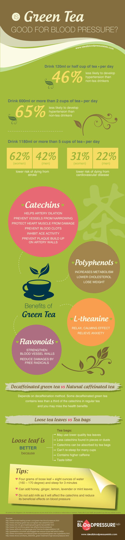 green tea and blood pressure